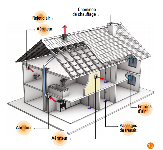 Les avantages de la ventilation