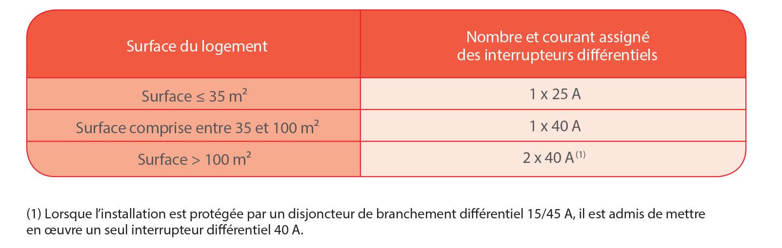 nombre et courant des interrupteurs différentiels