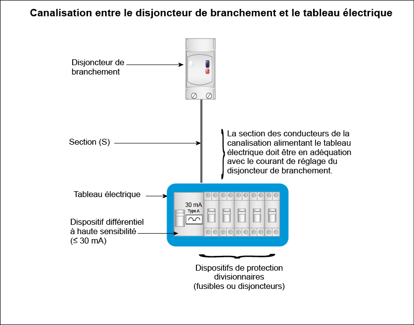 canalisation entre disjoncteur de branchement et tableau électrique