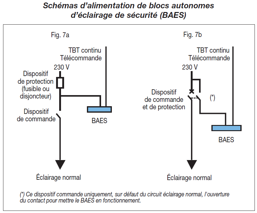 schéma d'alimentation de blocs autonomes d'éclairage de sécurité (BAES)