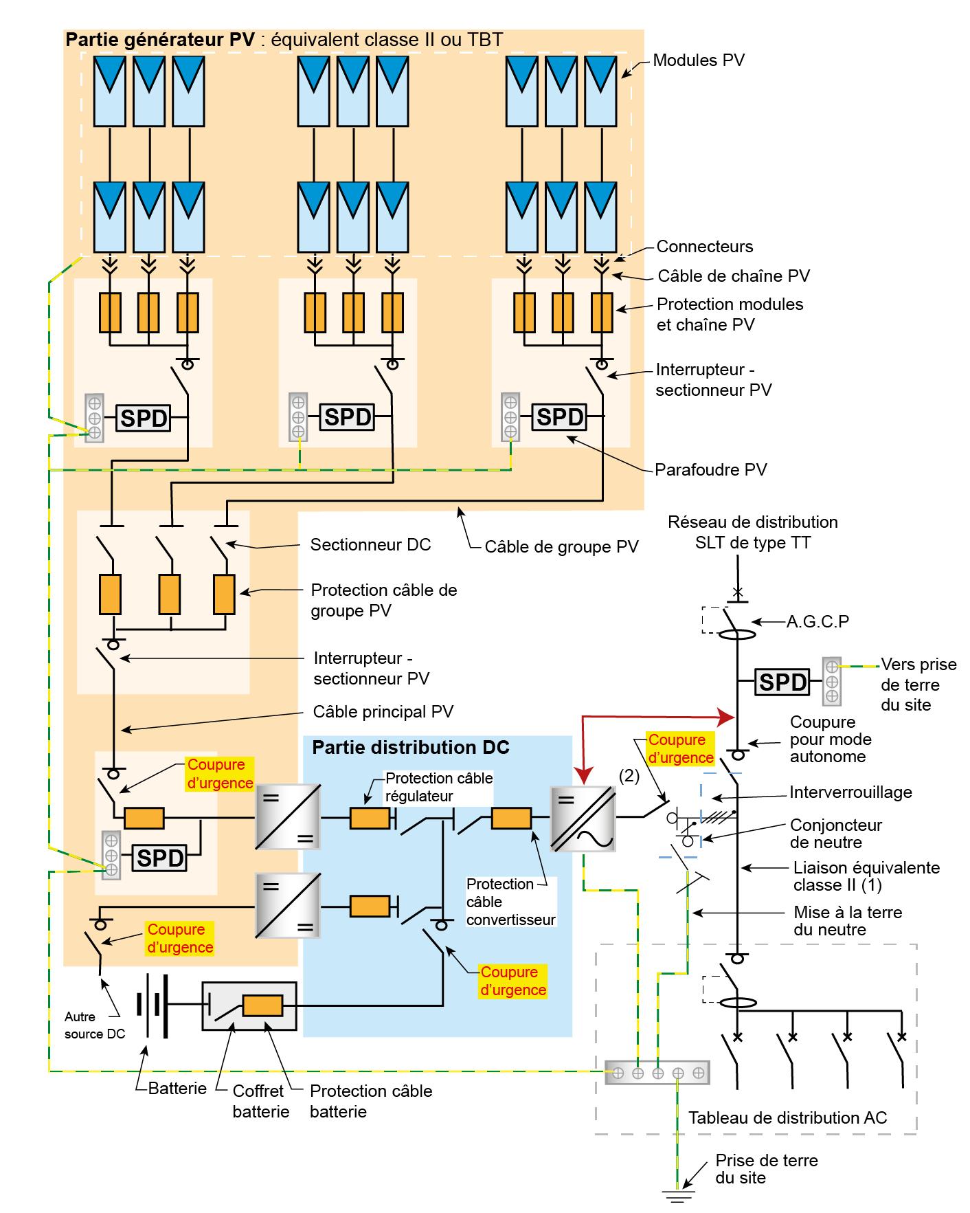 Exemple d'installation PV avec stockage raccordée au réseau public de distribution