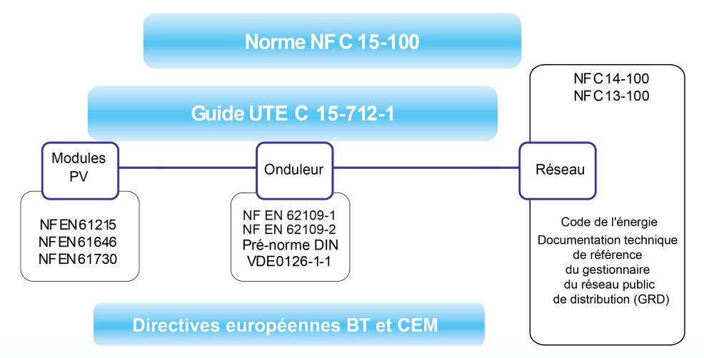 Référentiel normatif concernant une installation PV sans stockage raccordée au réseau public de distribution