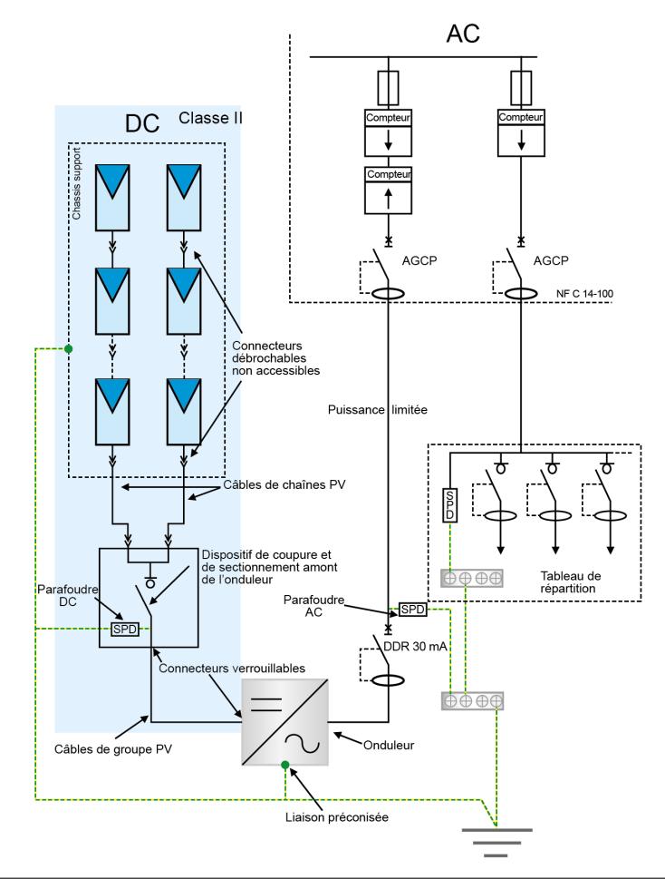 Schéma unifilaire d'une installation PV sans stockage raccordée au réseau public de distribution