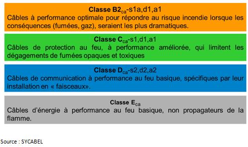 Euroclasse SYCABEL