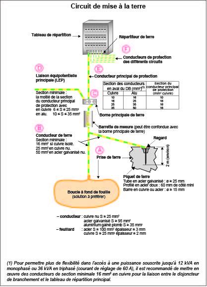 L'Officiel 1 – Installations électriques des bâtiments d'habitation neufs (Promotelec)