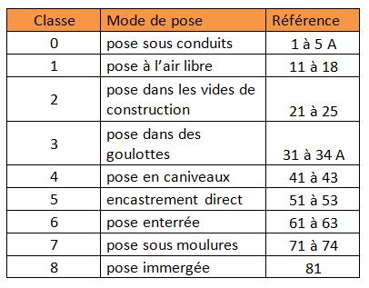Tableau NF C 15-100 codifie les modes de pose