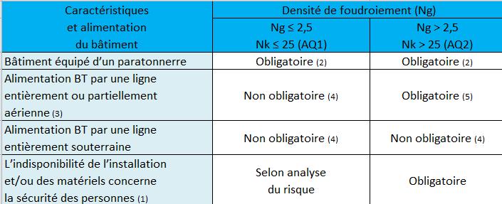 tableau 44B de l'amendement 1 à la norme NF C 15-100